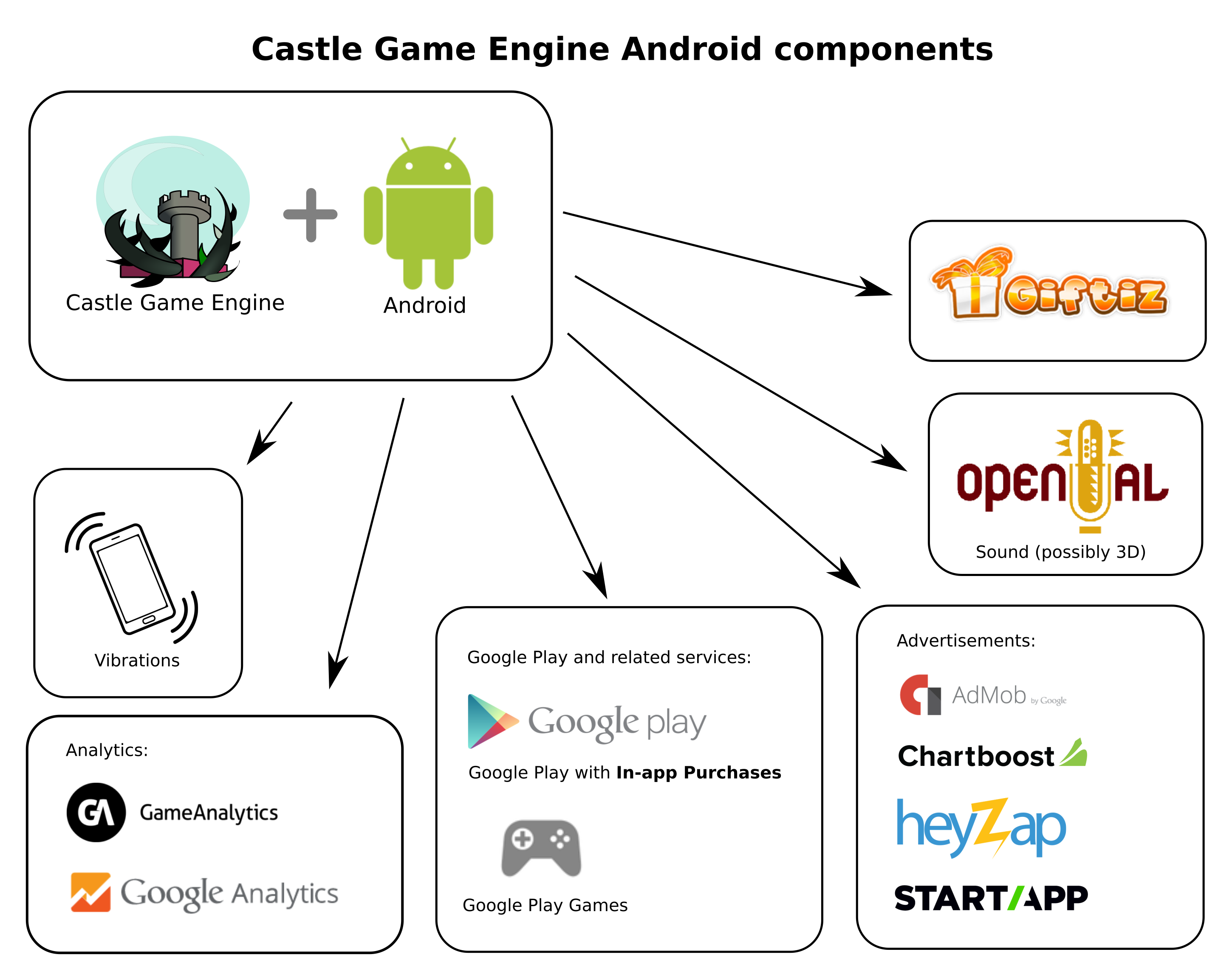 integrations on android available in castle game engine - in-app  purchases, ads,